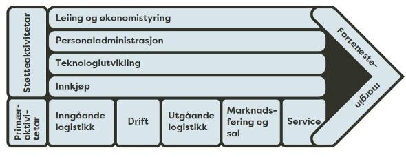 AØ 9_1 Verdikjedemodellen.jpg