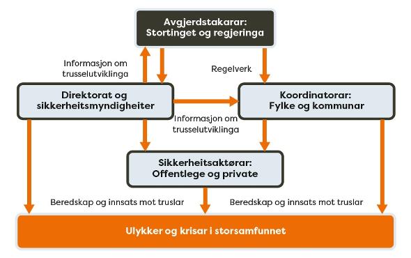 ST 10_1 Beredskapsaktørar.jpg