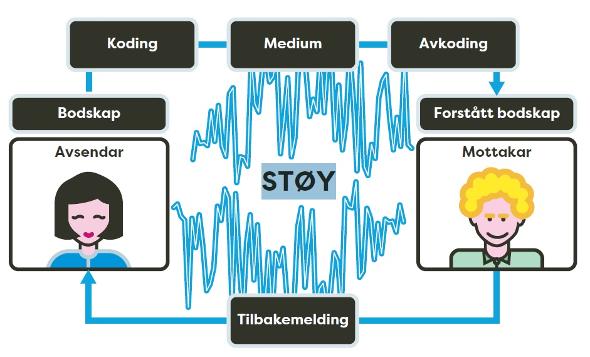 MS 5_1 Kommunikasjonsmodellen.jpg